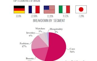 Chinese Consumers Will Account for More Than 20% of The Global Luxury Market