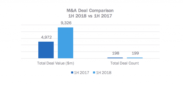 Global Agency and Marketing Services M&A Up 88% in First