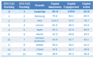 Coca-Cola Leads Digital Engagement in China