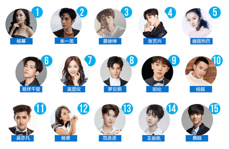 R3 Celebrity Index