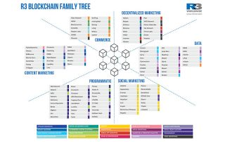 R3 Blockchain Family Tree