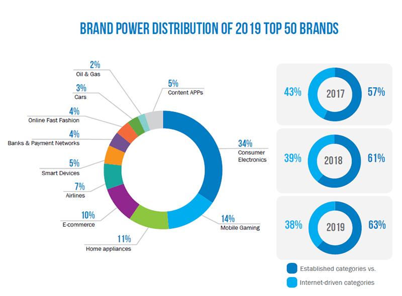 China Brands Go Global