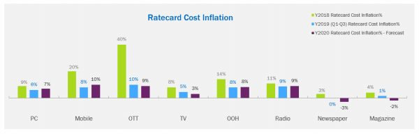 China Media Inflation Trend Report 2020