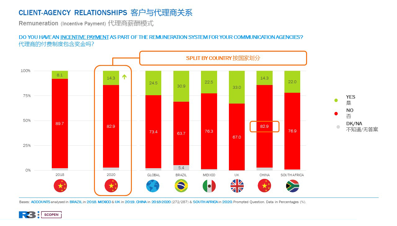 AGENCY SCOPE CHINA 2020 - Remuneration