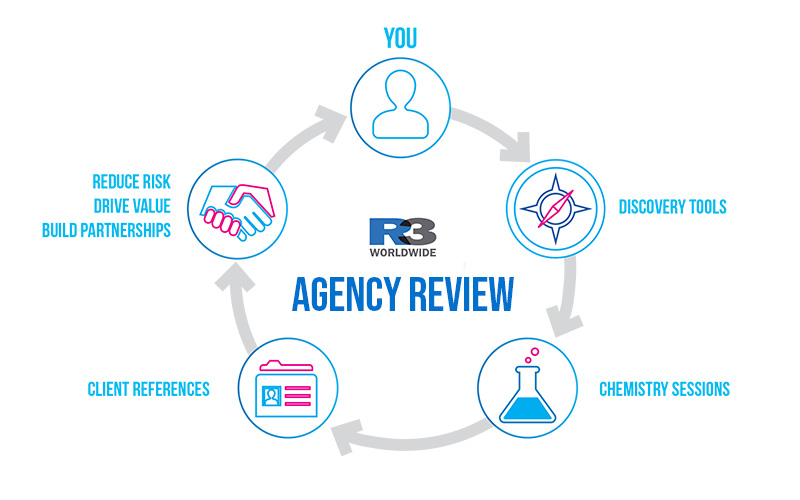 Agency Review