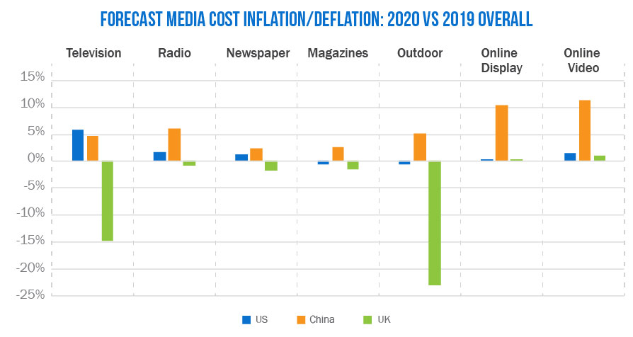 Global Media Inflation